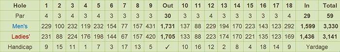 Lepanto Golf Club Scorecard