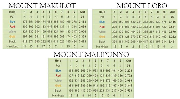 Mount Malarayat Golf & Country Club Scorecard