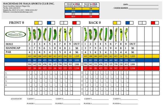 Haciendas de Naga Sports Club, Inc. Scorecard 2
