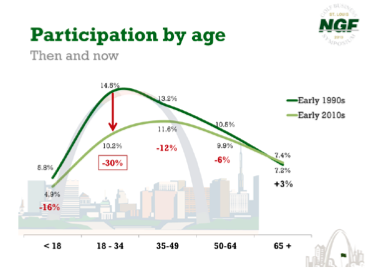 Participation by Age - Then and Now