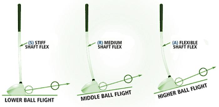Having the Wrong Shaft Flex