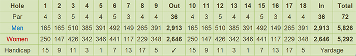 AngTay Golf & Country Club Scorecard