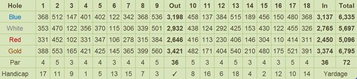 Ayala Greenfield Golf and Leisure Club Scorecard