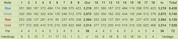 Beverly Place Golf Club Scorecard
