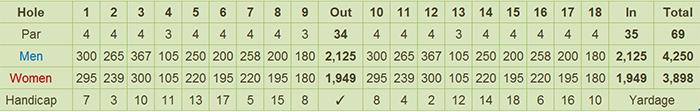 Bravo Golf Course Scorecard