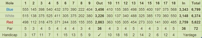 Calatagan Golf Club, Inc. Scorecard