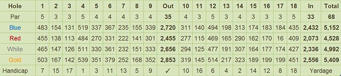 Camp Aguinaldo Golf Club Scorecard