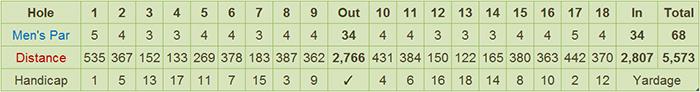 Camp Evangelista Golf Club Scorecard