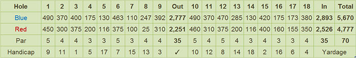 Davao City Golf Club Scorecard