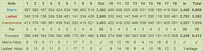 Del Monte Golf Club Scorecard