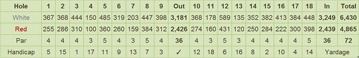 Dole-Kalsangi Golf Club Scorecard