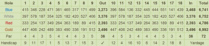 Eagle Ridge Golf and Country Club Scorecard