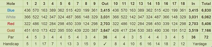 Eastridge Golf & Country Club Scorecard