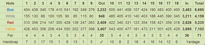 Forest Hills Golf & Country Club Scorecard