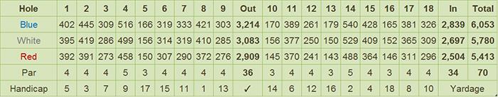 Iloilo Golf and Country Club Scorecard