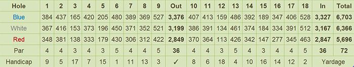 KC Filipinas Golf Club Scorecard
