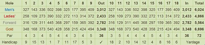 KC Hillcrest Hotel & Golf Club Scorecard