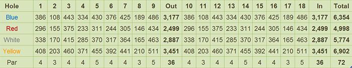 Lakewood Golf & Country Club Scorecard