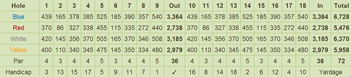 Luisita Golf & Country Club Scorecard
