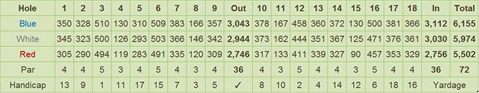 Mactan Island Golf Club Scorecard