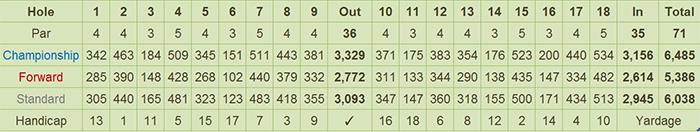 Manila Golf and Country Club Scorecard