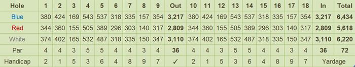 Marina Hills Golf & Country Club Scorecard