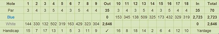 Mount Malindang Golf & Country Club Scorecard