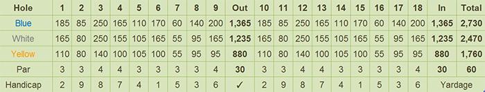 Ponderosa Golf Club Scorecard