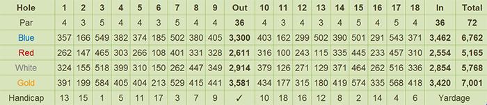 Pueblo de Oro Golf & Country Club Scorecard