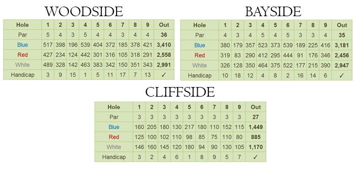 Puerto Azul Golf and Country Club Scorecard