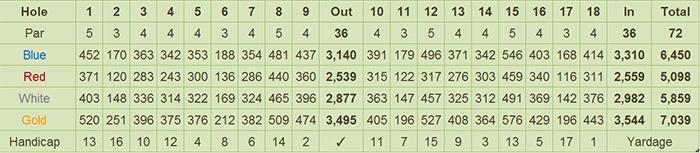 Rancho Palos Verdes Golf & Residential Estates Scorecard