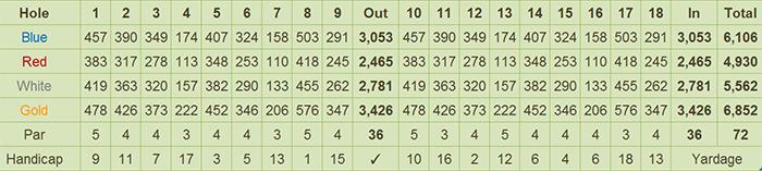 Royal Garden Golf & Country Club Scorecard