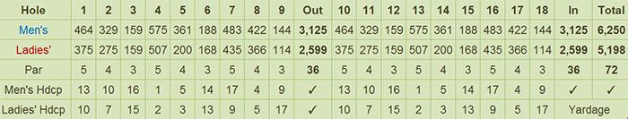 San Pascual Golf Club Scorecard