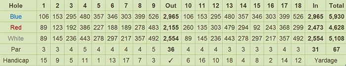 South Forbes Golf Club Scorecard
