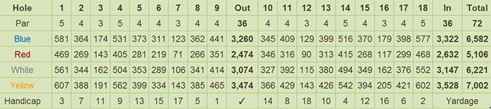 Southlinks Golf Club Scorecard