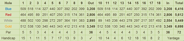 Splendido Taal Golf and Country Club Scorecard