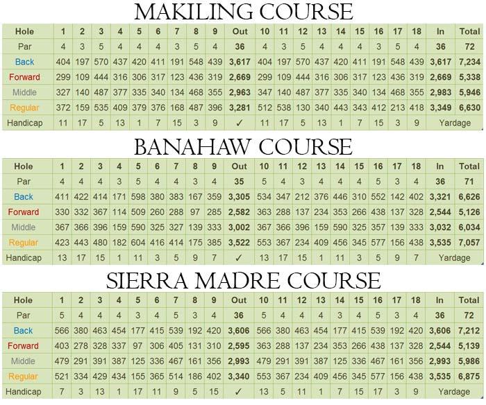 Sta Elena Golf Club Scorecard