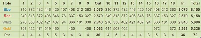 Subic Golf By SubicLeisureWorld Inc. Scorecard