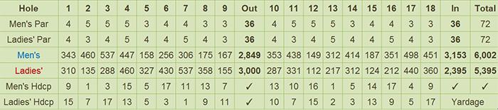 Taclobo Golf Club Scorecard