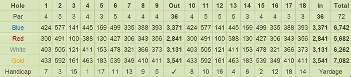 Tagaytay Midlands Golf Club Scorecard