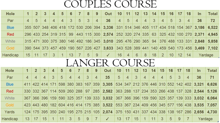 Riviera Golf Club (The) Couples and Langer Course Scorecardd