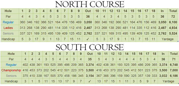 Valley Golf & Country Club Scorecard