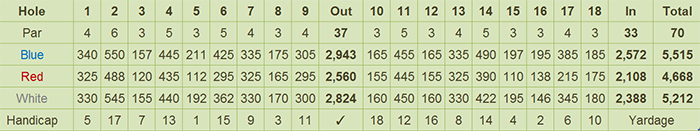 Verdemar Golf Club Scorecard