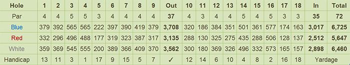 Victorias Golf & Country Club Scorecard