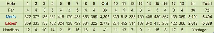 Zamboanga Golf Course & Beach Park Scorecard