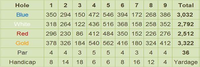 Pinewoods Golf Club Scorecard