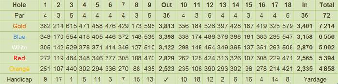 Pradera Golf and Country Club Scorecard